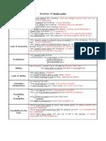 Revision of Modal verbs
