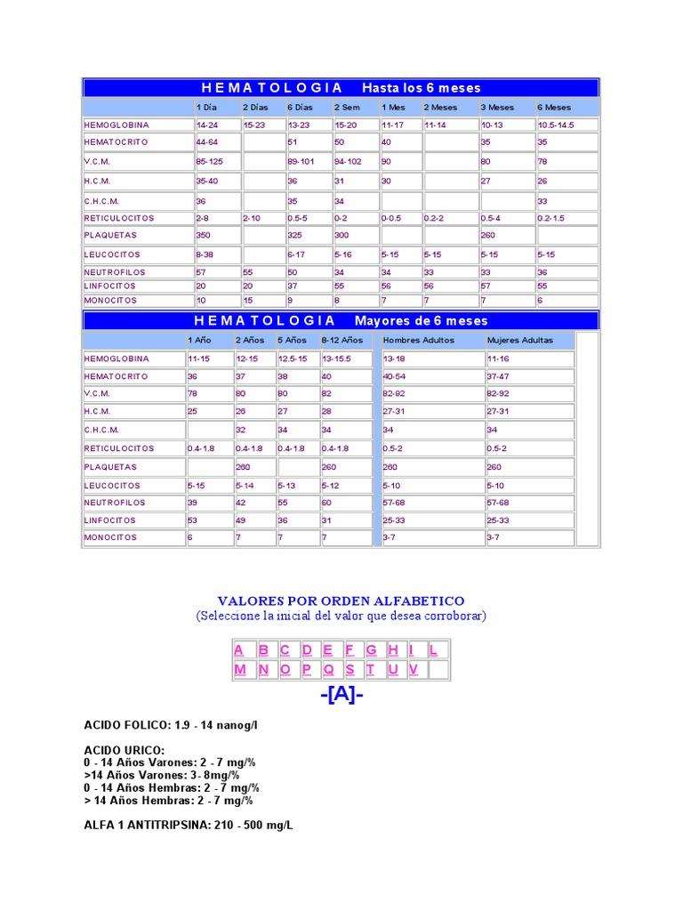 Valores Normales de anlisis clnicos y de laboratorio