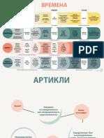 Времена, артикли, местоимения.pdf