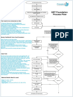 TCAS-GBT-Process Flow.pdf