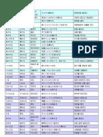 日語-日文-檢定jpt & Jlpt Verbs And Adjectives