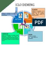 Organizador Visual Ciclo Deming