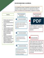 mapa conceptual de comunicacion organizacional