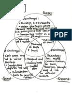 Human Challenges Diagram