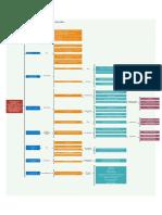 Auditoria-Integral-Mapa-Conceptual
