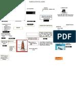 Mapa-Conceptual-Sobre-Los-Procesos-de-Fabricacion-Del-Acero