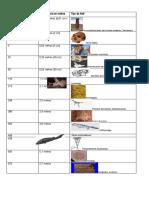 3º - Guía datación y estratificación