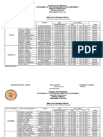 Master List of Brgy. Officials