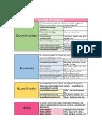 Classes de palavras- Documento de consulta.pdf