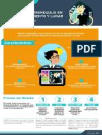 Mlearning_Infografia Prueba T