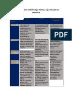 Tabla comparativa entre Código, Norma y Especificación en soldadura.pdf