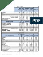 Greensboro 2010 Crime Statistics for Major Crimes