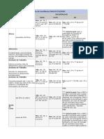 Tabela de Incidência INSS_FGTS_IRRF