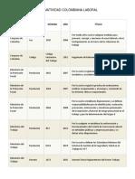 INVESTIGACION DE LA NORMATIVIDAD COLOMBIANA