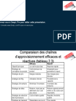 Comparison of Efficient and Responsive Supply Chains ( FR.pptx