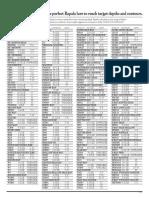 rapala-depth-chart.pdf