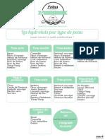 tableau-hydrolat-peau.pdf