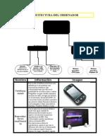 Organigrama de la estructura de un ordenador