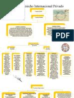 Mapa Conceptual- Fuentes del DIPRI