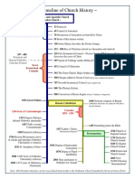 A Timeline of Church History.pdf