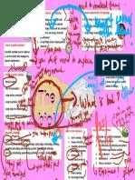 Edited - mind map biology
