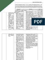 Procedures in Land Use Conversion under DAR Administrative Order No