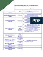 20110119_Afssaps 59 médicaments sous surveillance