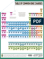 10-–-The-Periodic-Table-of-Common-Ions-v2