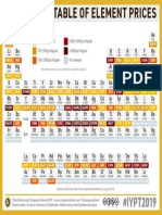 23-–-Periodic-Table-of-Element-Prices