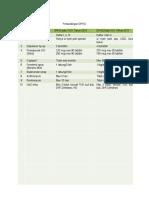 Perbandingan DPHO 2010 dan 2011