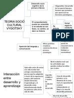 TEORÍA SOCIO CULTURAL VYGOTSKY