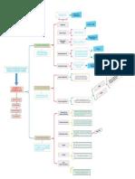 Cuadro Sinoptico Funciones de las herramientas TIC