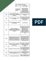Cronología del NOA S.16