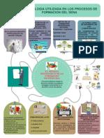 METODOLOGIA UTILIZADA EN LOS PROCESOS DE FORMACION DEL