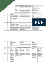Cuadro Comparativo del Proceso Arquitectónico del Proceso Arquitectónico del Renacimiento