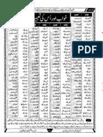 Khwaab Aur Tabeer