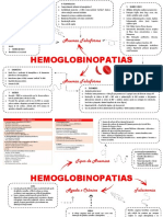 Anemia Falciforme - Mapa Mental