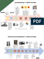 linea del tiempo psicologia organizacional
