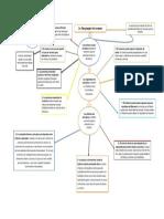 diez principios de la economia(mapa conceptual)