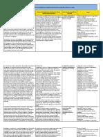 Análisis de Sublineas de Investigación del Programa Administración en Seguridad y Salud en el Trabajo