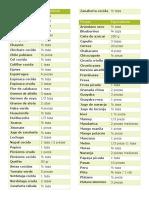 Lista de equivalentes