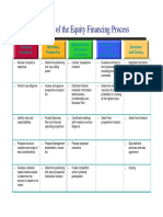 Equity_Financing_Process.pdf