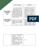 Actividad 1.1 cuadro de doble entrada polémica en México