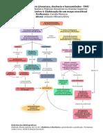 Mapa conceitual (Reflexões e práticas pedagógicas)