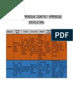 cuadro comparativo TEORIAS DE APRENDIZAJE COGNITIVO Y APRENDIZAJE SOCIOCULTURAL.pdf