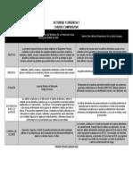 ACTIVIDAD 1 EVIDENCIA 3 CUADRO COMPARATIVO.docx