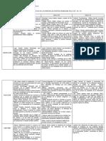 CUADRO COMPARATIVO DE LOS PRINCIPALES APORTES EN MEDICINA SIGLO XVIII - XIX-XX (1)