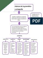Nociones básicas de la gramática
