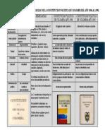 ASPECTOS DIFERENCIAS Y SEMENJANZAS DE LA CONSTITUCION POLITICA DE COLOMBIA DEL AÑO 1986 AL 1991