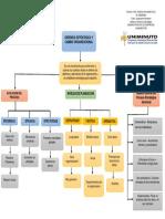 ACTIVIDAD 1 MAPA CONCEPTUAL GERENCIA ESTRATEGICA.pdf